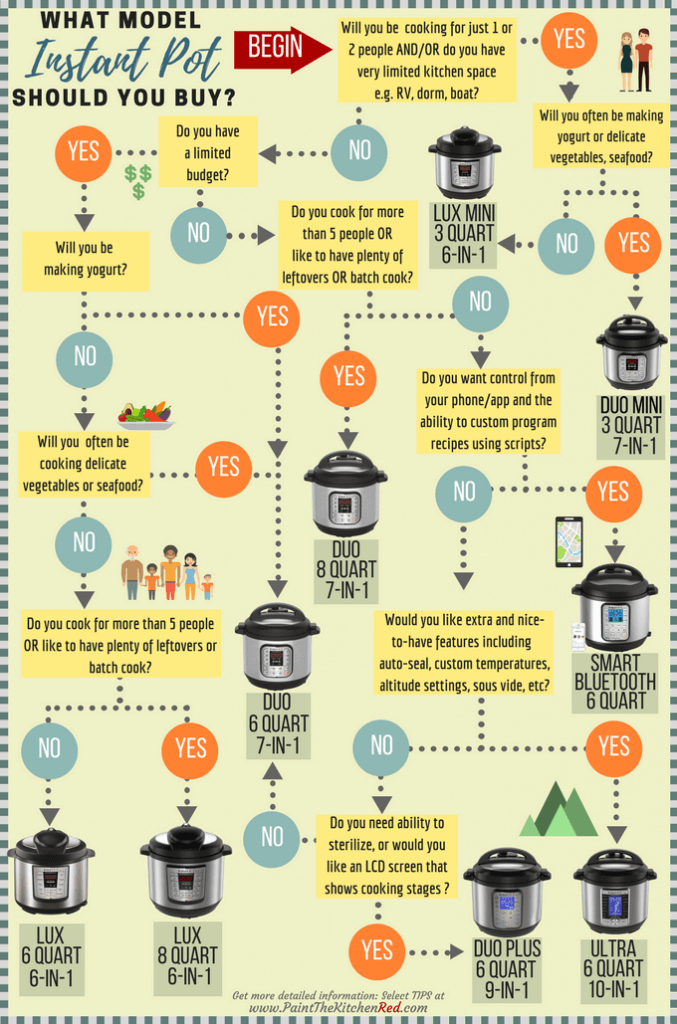 What Instant Pot to Buy Decision Tree -This guide will give you all the information you need to decide which Instant Pot to buy. Follow this decision-making flow chart and get more details about the various Instant Pot models in the sections below. At the bottom of the post, you'll find my favorite picks. From Paint the Kitchen Red