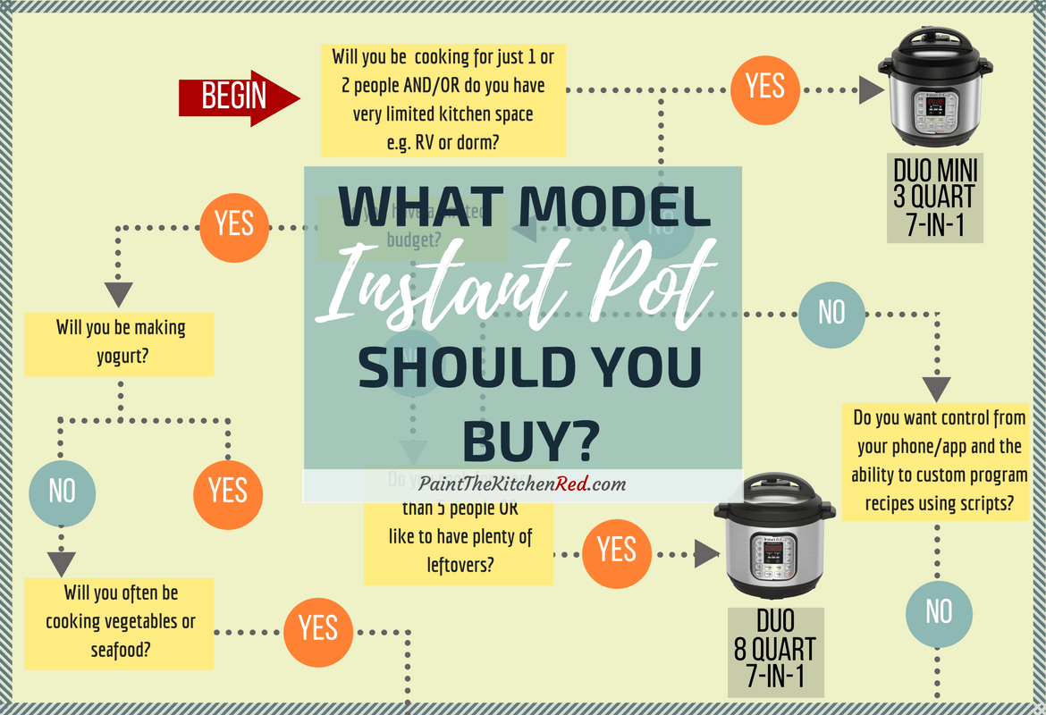 Which Instant Pot to Buy - Paint The Kitchen Red