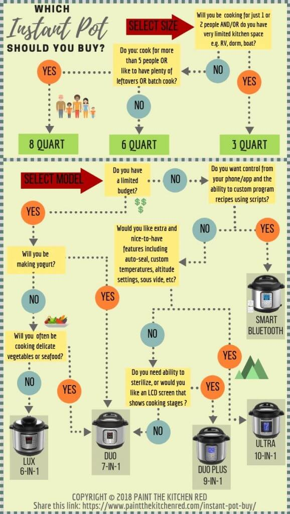 Which Instant Pot to Buy Decision Tree that shows a flow chart to help decide on the size and model of Instant Pot to buy.